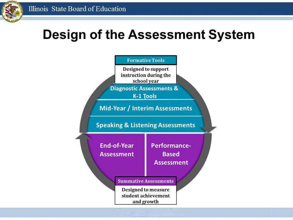 Design of the Assessment System