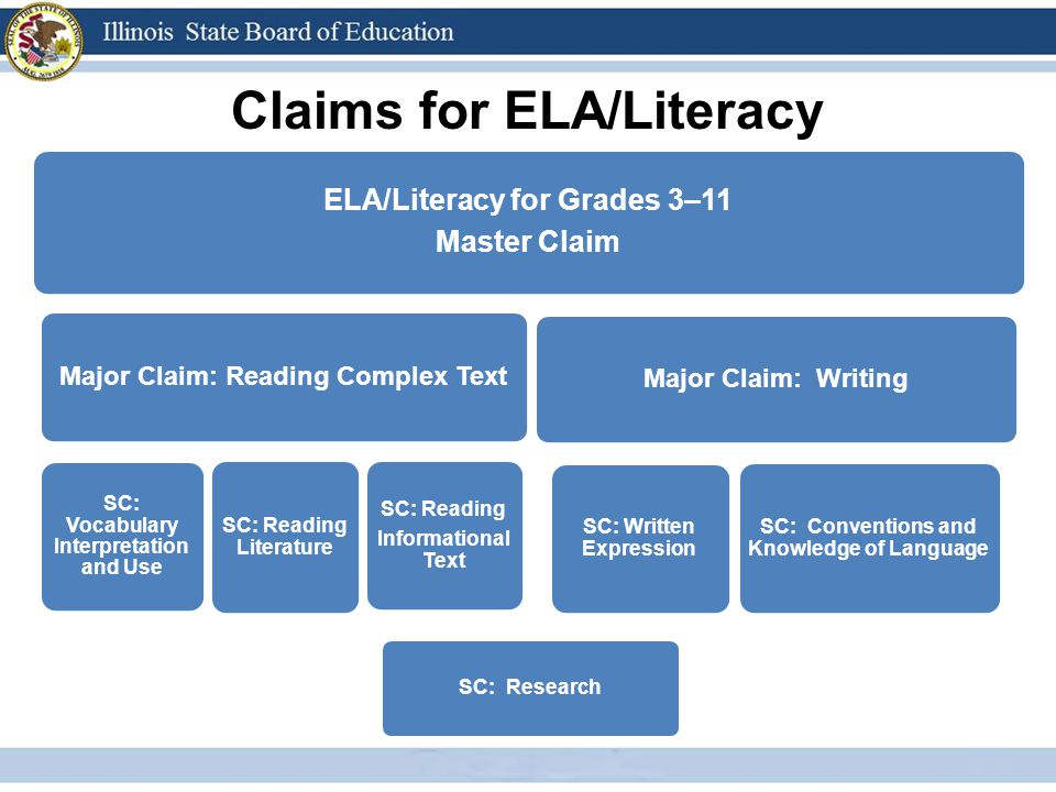 Claims for ELA/Literacy ELA/Literacy for Grades 3–11 Master Claim Major Claim: Reading Complex Text SC: Vocabulary Interpretation and Use SC: Reading Informational Text SC: Reading Literature Major Claim: Writing SC: Written Expression SC: Conventions and Knowledge of Language SC: Research