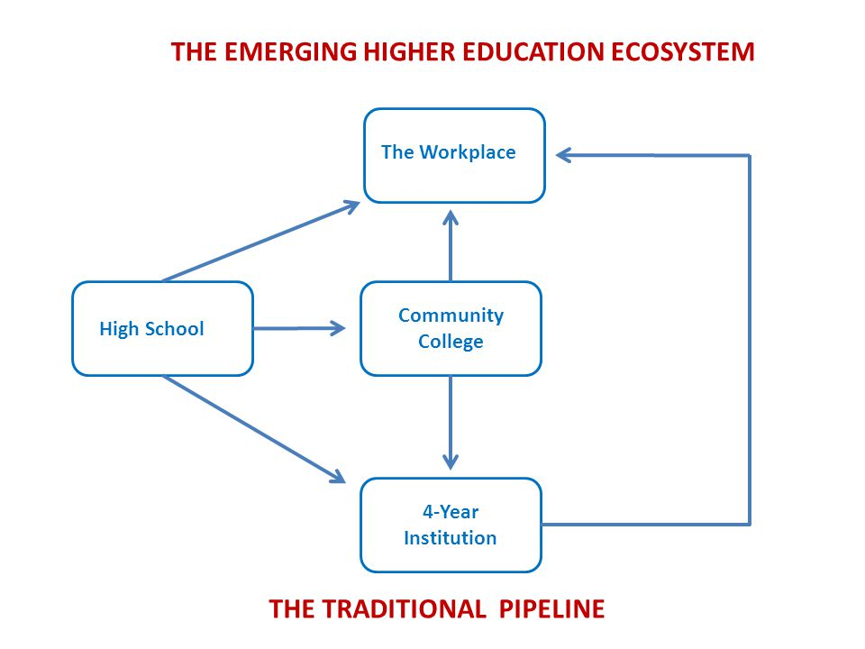 THE EMERGING HIGHER EDUCATION ECOSYSTEM THE TRADITIONAL PIPELINE High School Community College 4-Year Institution The Workplace