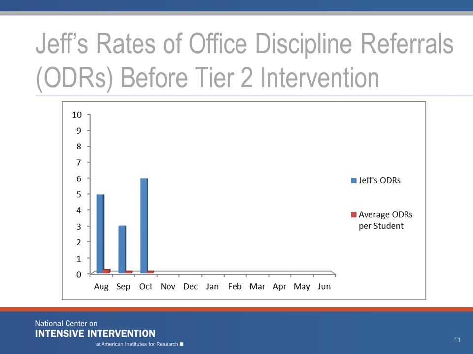 Jeff's Rates of Office Discipline Referrals (ODRs) Before Tier 2 Intervention 11