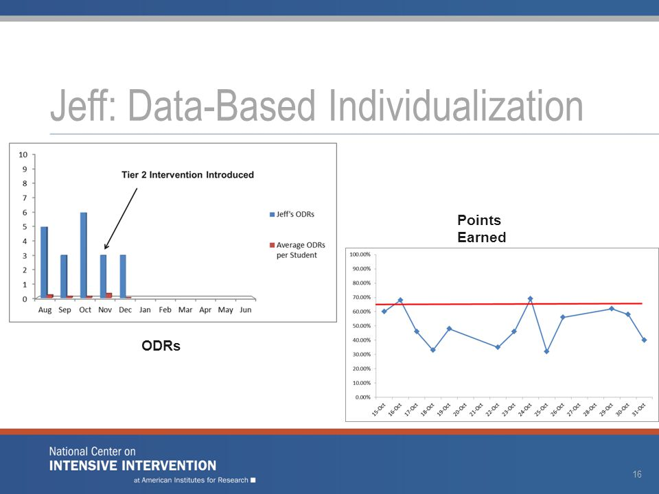 Jeff: Data-Based Individualization ODRs Points Earned 16