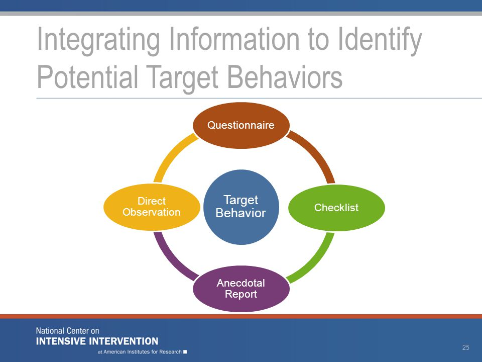 Target Behavior QuestionnaireChecklist Anecdotal Report Direct Observation Integrating Information to Identify Potential Target Behaviors 25