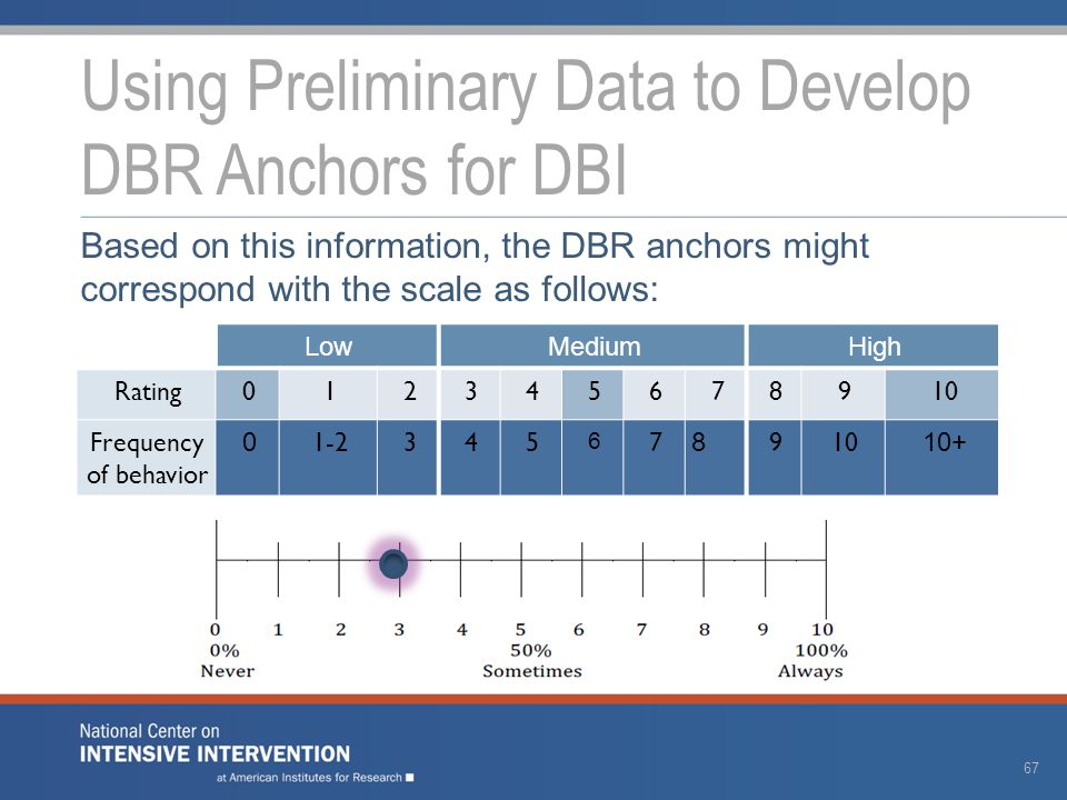 Using Preliminary Data to Develop DBR Anchors for DBI Based on this information, the DBR anchors might correspond with the scale as follows: LowMediumHigh Rating012345678910 Frequency of behavior 0 1-2345 6 7 8 910 10+ 67