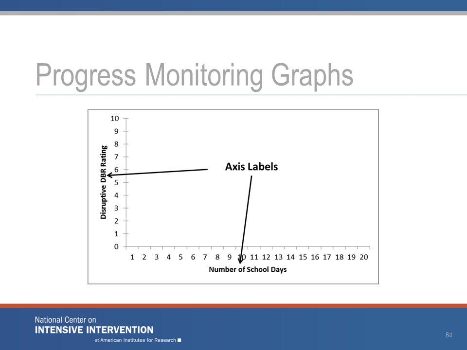 Progress Monitoring Graphs 84