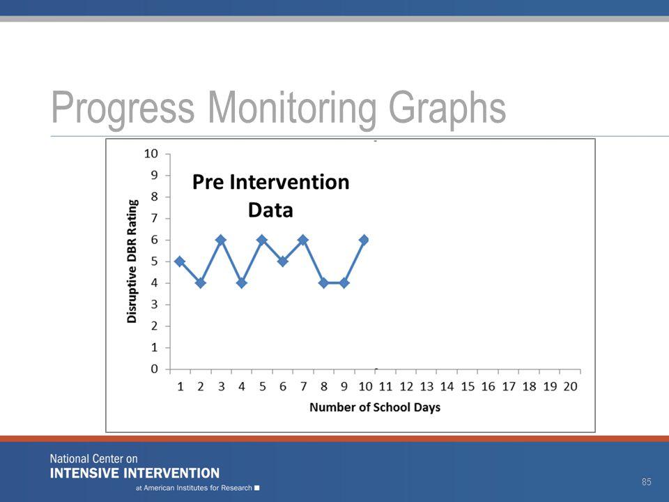 Progress Monitoring Graphs 85