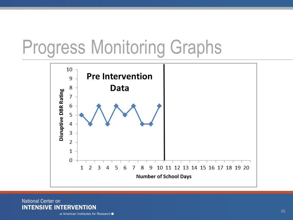 Progress Monitoring Graphs 86