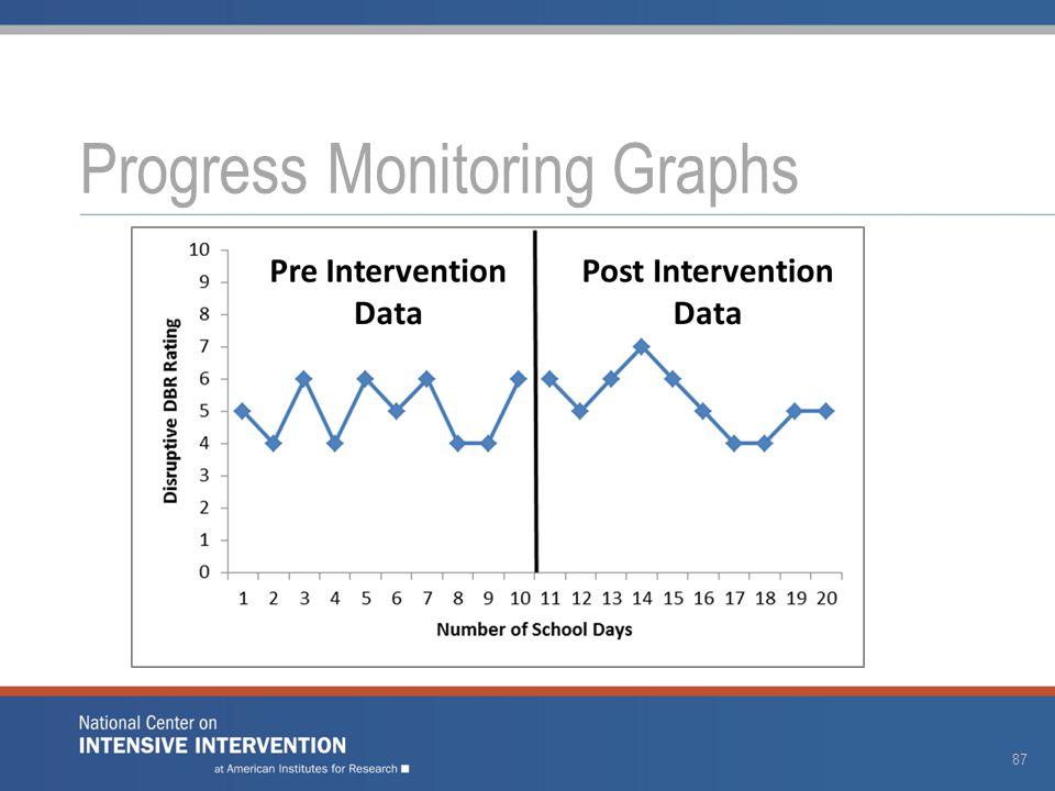 Progress Monitoring Graphs 87