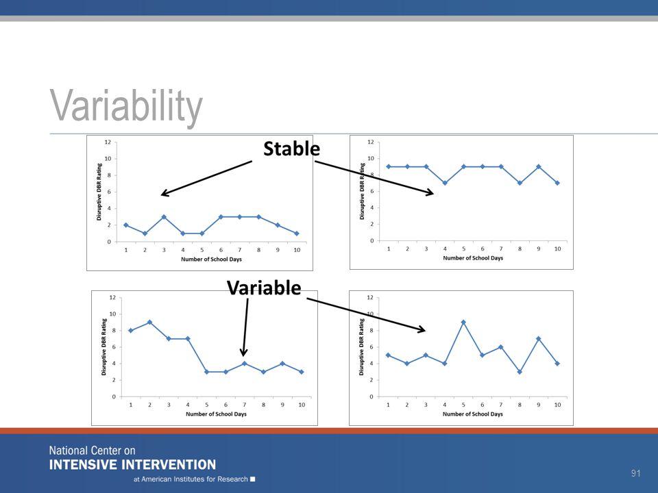 Variability 91