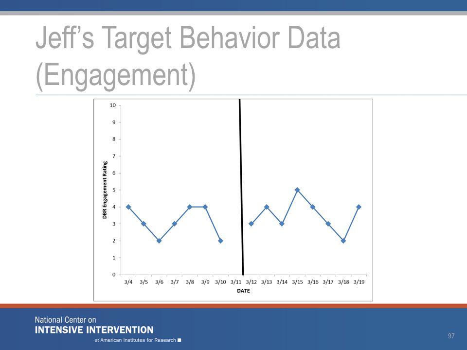 Jeff's Target Behavior Data (Engagement) 97