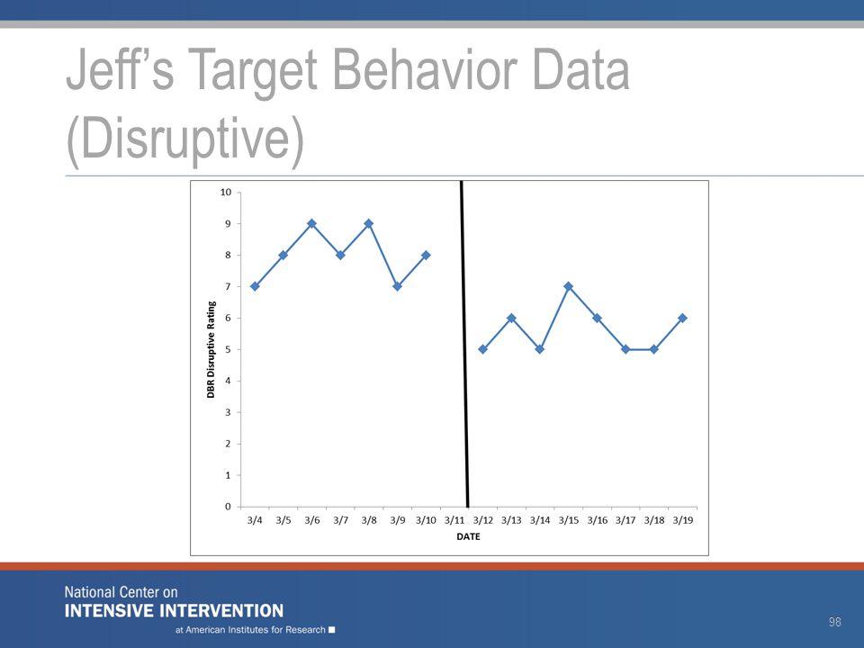 Jeff's Target Behavior Data (Disruptive) 98