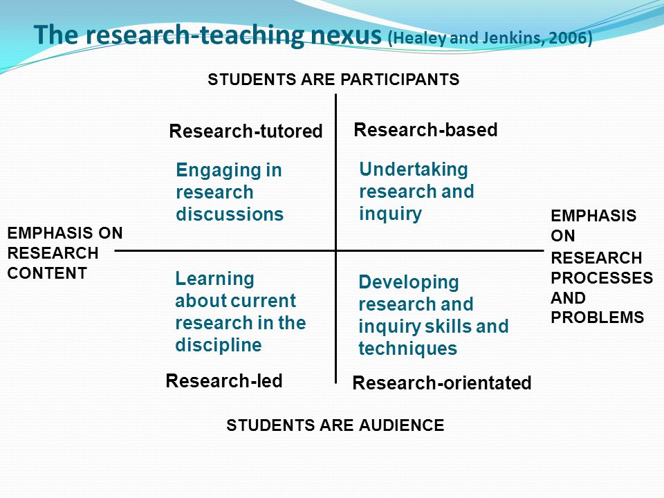 STUDENTS ARE PARTICIPANTS EMPHASIS ON RESEARCH CONTENT EMPHASIS ON RESEARCH PROCESSES AND PROBLEMS STUDENTS ARE AUDIENCE Research-tutored Research-based Research-led Research-orientated Engaging in research discussions Undertaking research and inquiry Learning about current research in the discipline Developing research and inquiry skills and techniques The research-teaching nexus (Healey and Jenkins, 2006)