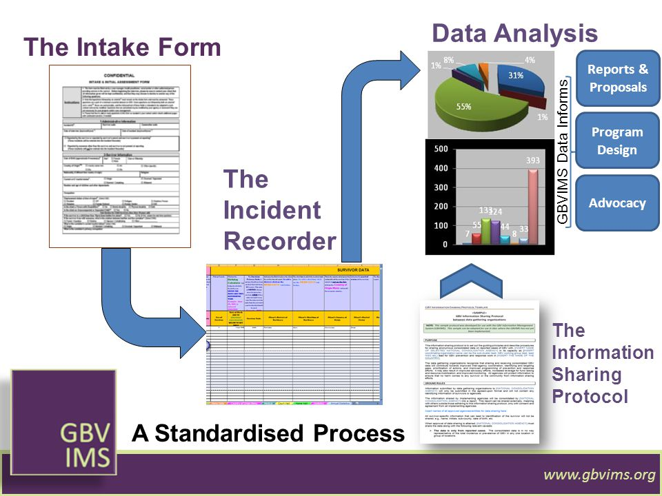 The Intake Form The Incident Recorder Data Analysis GBVIMS Data Informs Reports & Proposals Program Design Advocacy A Standardised Process The Informa