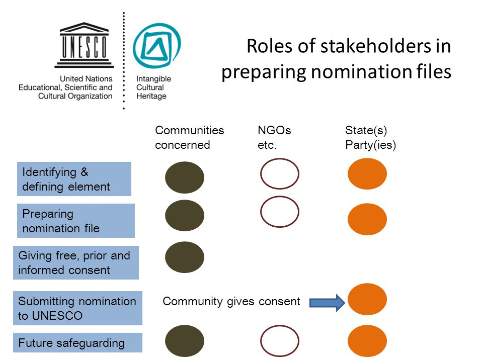 Roles of stakeholders in preparing nomination files Submitting nomination to UNESCO Preparing nomination file Identifying & defining element Giving fr