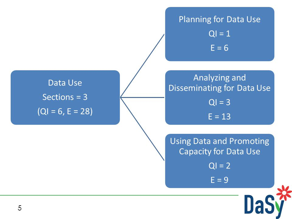 5 Data Use Sections = 3 (QI = 6, E = 28) Planning for Data Use QI = 1 E = 6 Analyzing and Disseminating for Data Use QI = 3 E = 13 Using Data and Prom