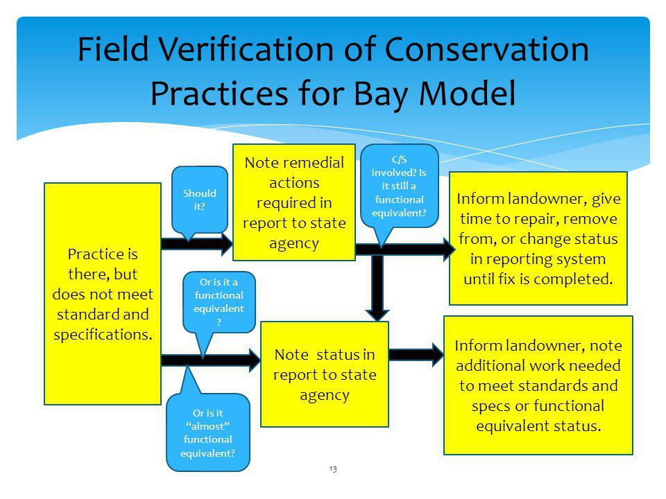 Field Verification of Conservation Practices for Bay Model Practice is there, but does not meet standard and specifications.