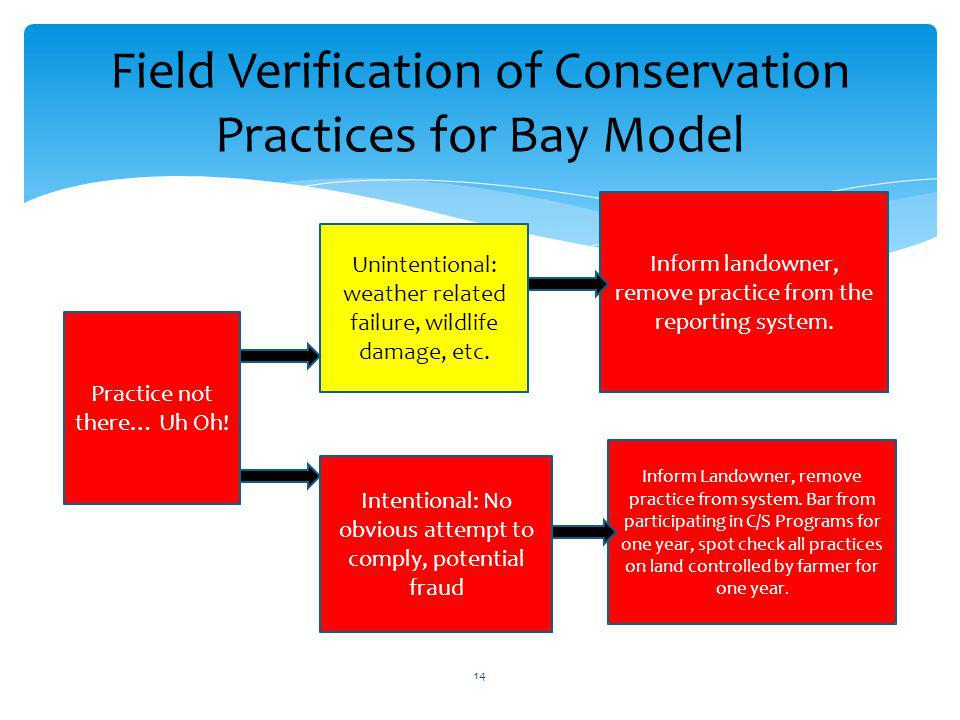 Field Verification of Conservation Practices for Bay Model Practice not there… Uh Oh.