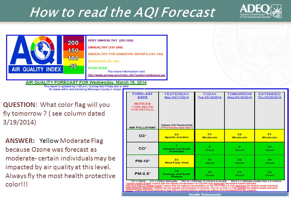 How to read the AQI Forecast QUESTION: What color flag will you fly tomorrow ? ( see column dated 3/19/2014) ANSWER: Yellow Moderate Flag because Ozon