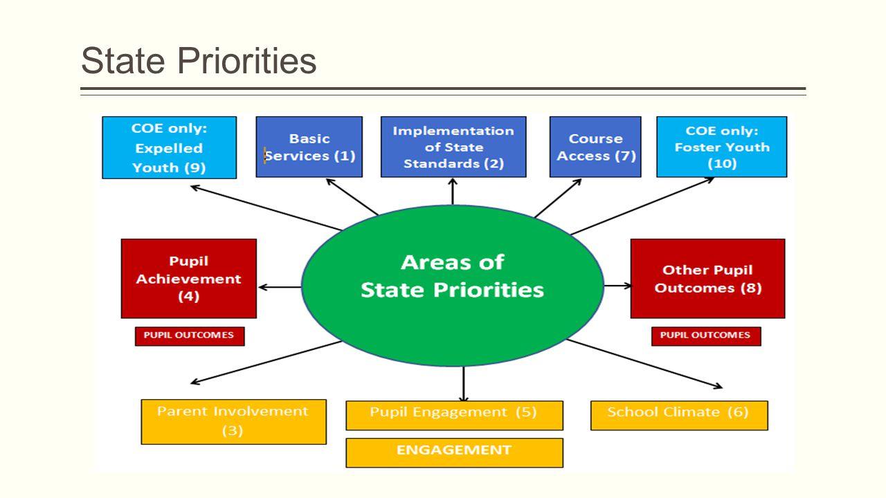 State Priorities