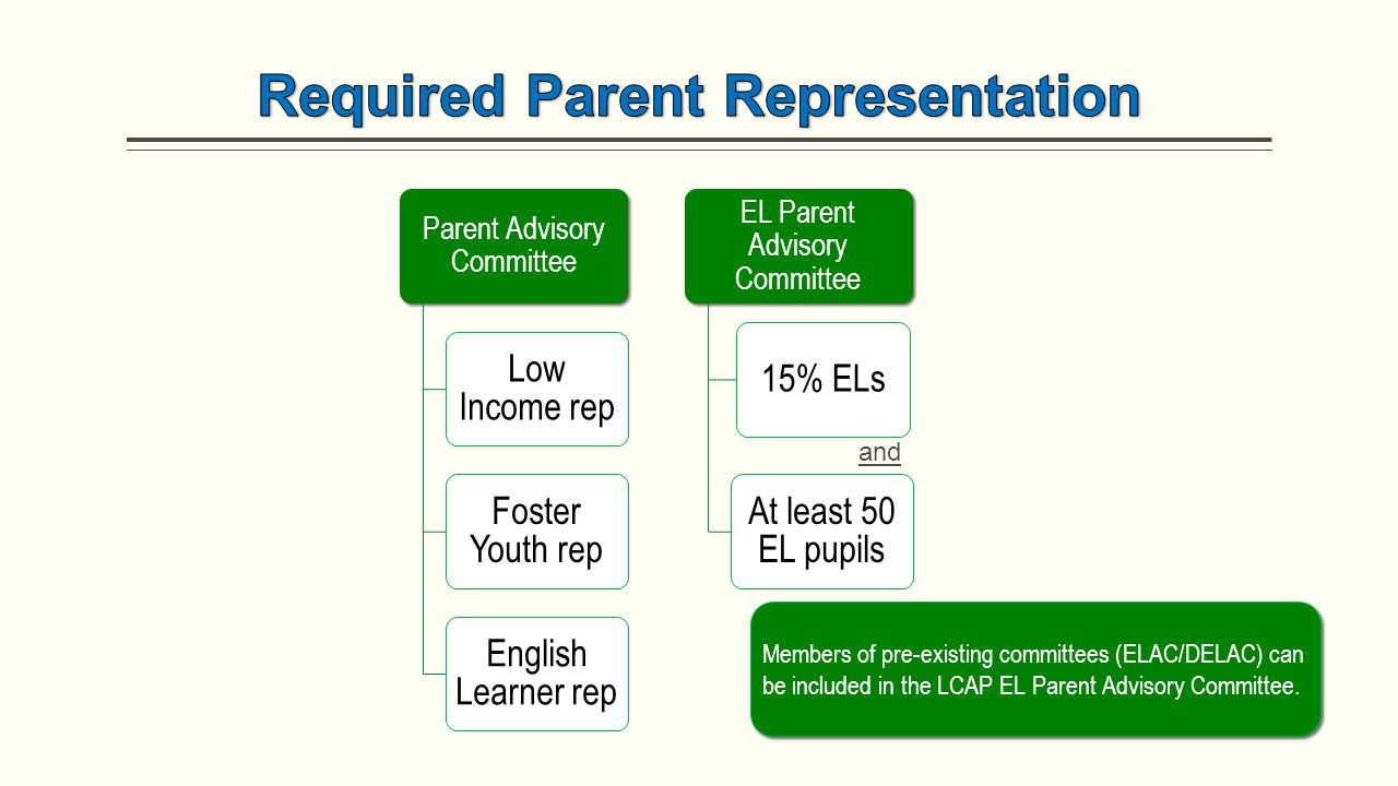 Parent Advisory Committee Low Income rep Foster Youth rep English Learner rep EL Parent Advisory Committee 15% ELs At least 50 EL pupils Members of pre-existing committees (ELAC/DELAC) can be included in the LCAP EL Parent Advisory Committee.
