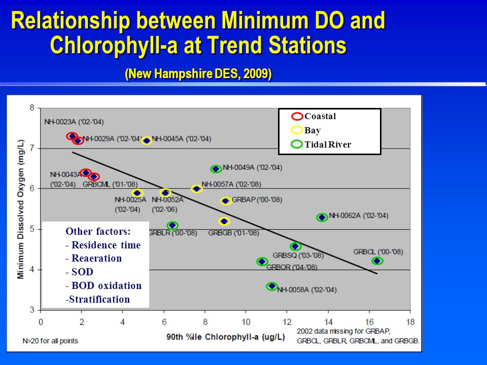Relationship between Minimum DO and Chlorophyll-a at Trend Stations (New Hampshire DES, 2009) Coastal Bay Tidal River  Other factors:  - Residence time  - Reaeration  - SOD  - BOD oxidation  -Stratification