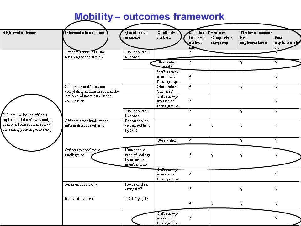 Mobility – outcomes framework