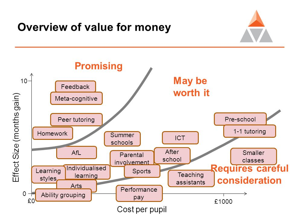 Overview of value for money Cost per pupil Effect Size (months gain) £0£0 0 10 £1000 Feedback Meta-cognitive Peer tutoring Pre-school 1-1 tutoring Homework ICT AfL Parental involvement Sports Summer schools After school Individualised learning Learning styles Arts Performance pay Teaching assistants Smaller classes Ability grouping Promising May be worth it Requires careful consideration