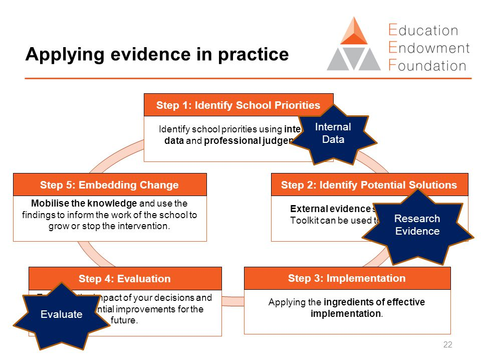 Applying evidence in practice External evidence summarised in the Toolkit can be used to inform choices.