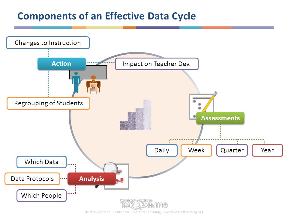 © 2013 National Center on Time and Learning; www.timeandlearning.org Data Cycle: Assessments What Assessments are We Using.
