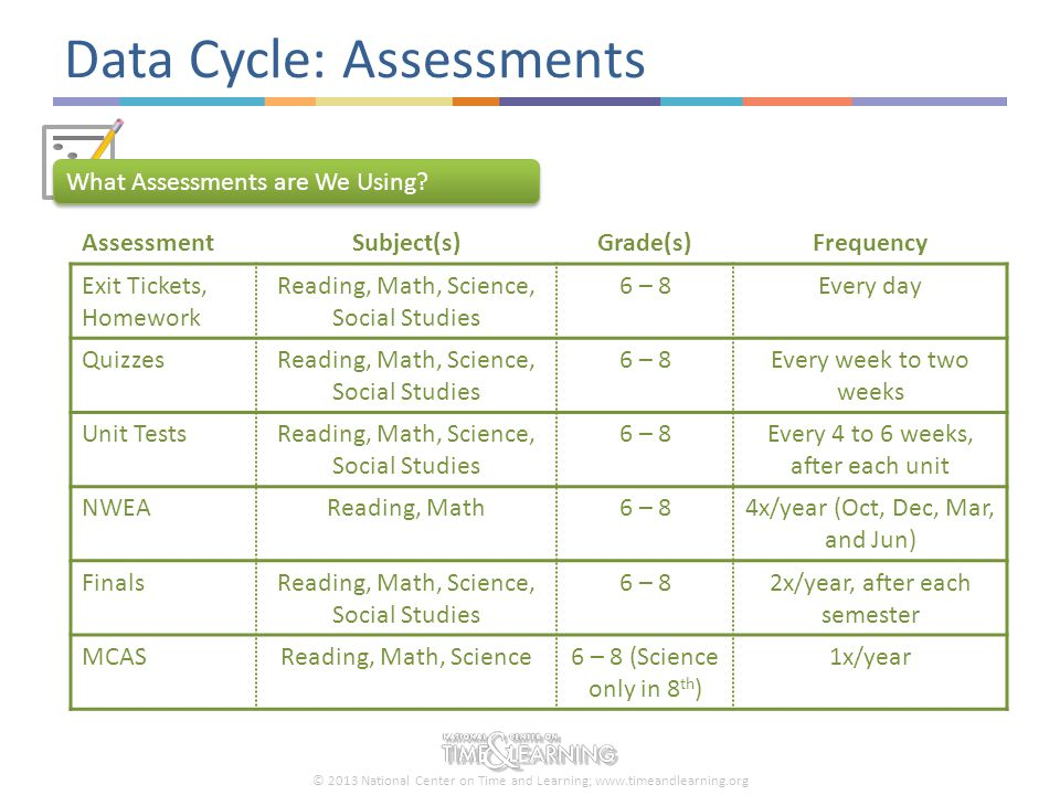 © 2013 National Center on Time and Learning; www.timeandlearning.org Data Cycle: Assessments What Assessments are We Using? AssessmentSubject(s)Grade(