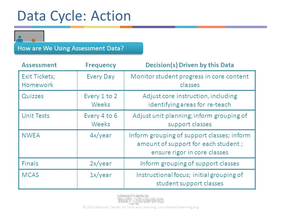 © 2013 National Center on Time and Learning; www.timeandlearning.org Next Steps for Data Cycles Early Successes in Our Data Cycles So Far… Buy-in to norms Agenda and roles have improved the quality of data conversations Multiple opportunities for teachers to meet with grade and content level peers Early Challenges in Our Data Cycles So Far… Data dashboard does not drill down to student data as much as we'd like Ensuring consistency in assessing students daily across all classrooms Three Next Steps We're Taking to Improve Our Data Cycles Dedicating an administrator to create additional data reports Looking for evidence of exit tickets in lesson plans and lesson observations Improving one-on-one coaching conversation protocols during data days