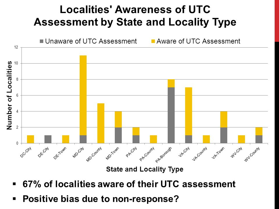  67% of localities aware of their UTC assessment  Positive bias due to non-response?