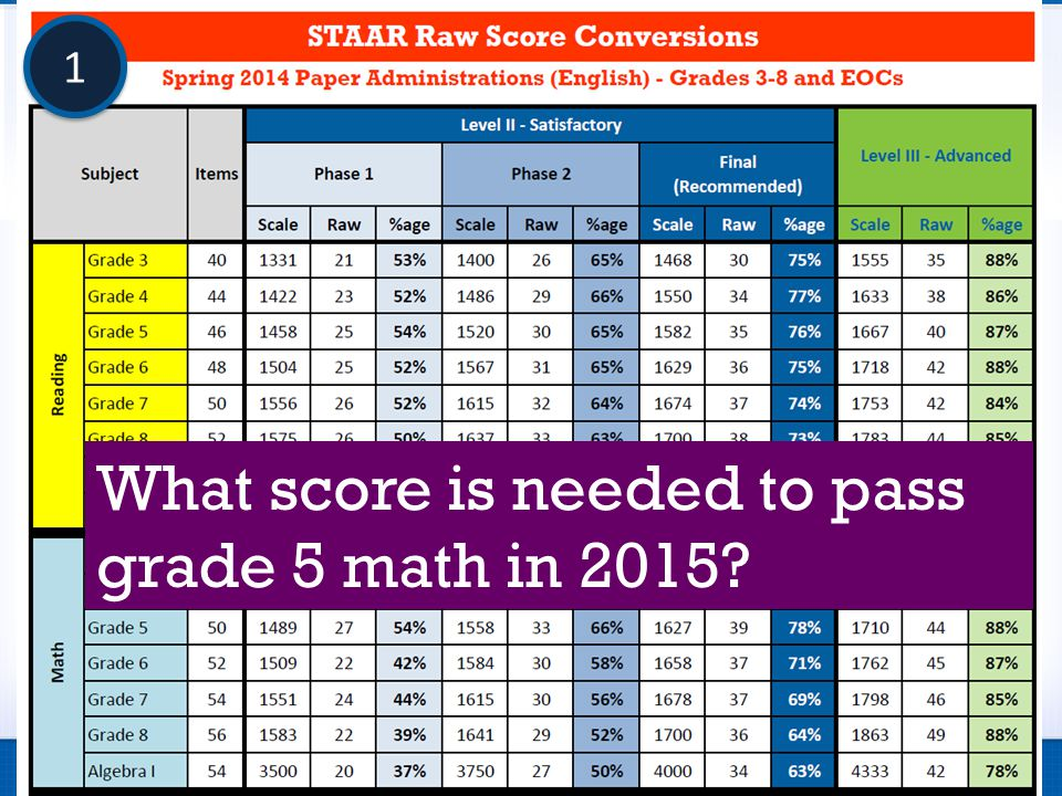 What score is needed to pass grade 5 math in 2015? 1 1