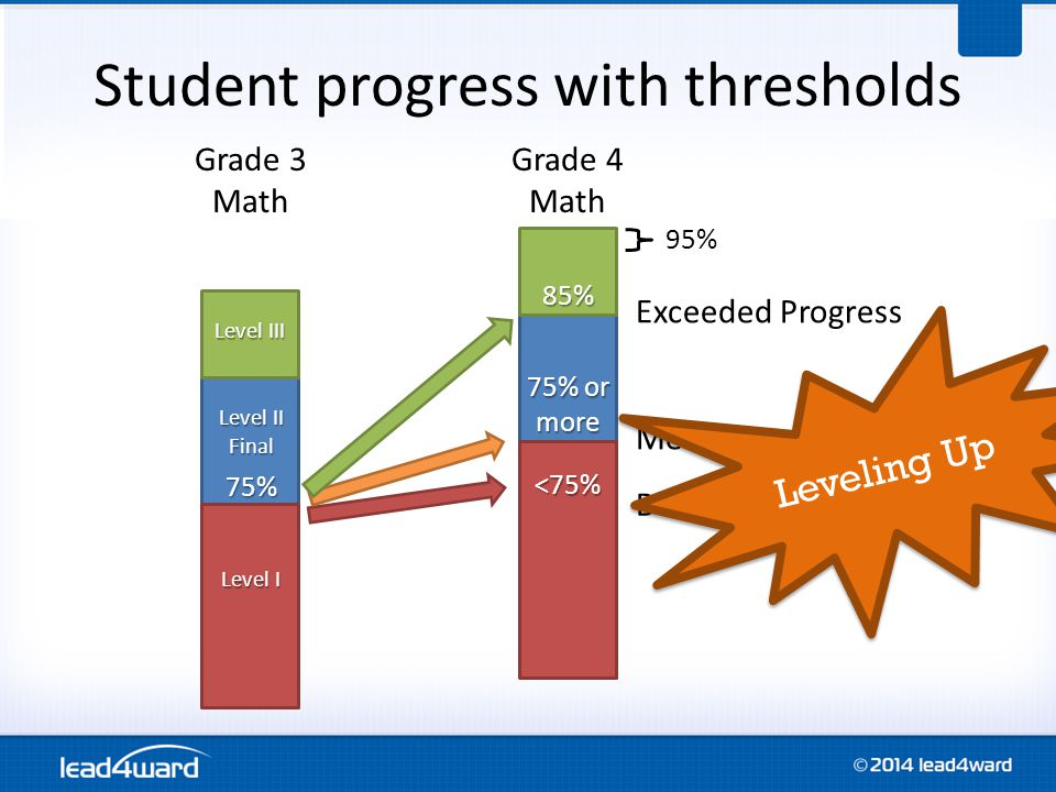 Student progress with thresholds Grade 3 Math Grade 4 Math 75% Exceeded Progress Met Progress Did Not Meet Progress 75% or more 85% 95% Level III Level II Final Level I <75% Leveling Up