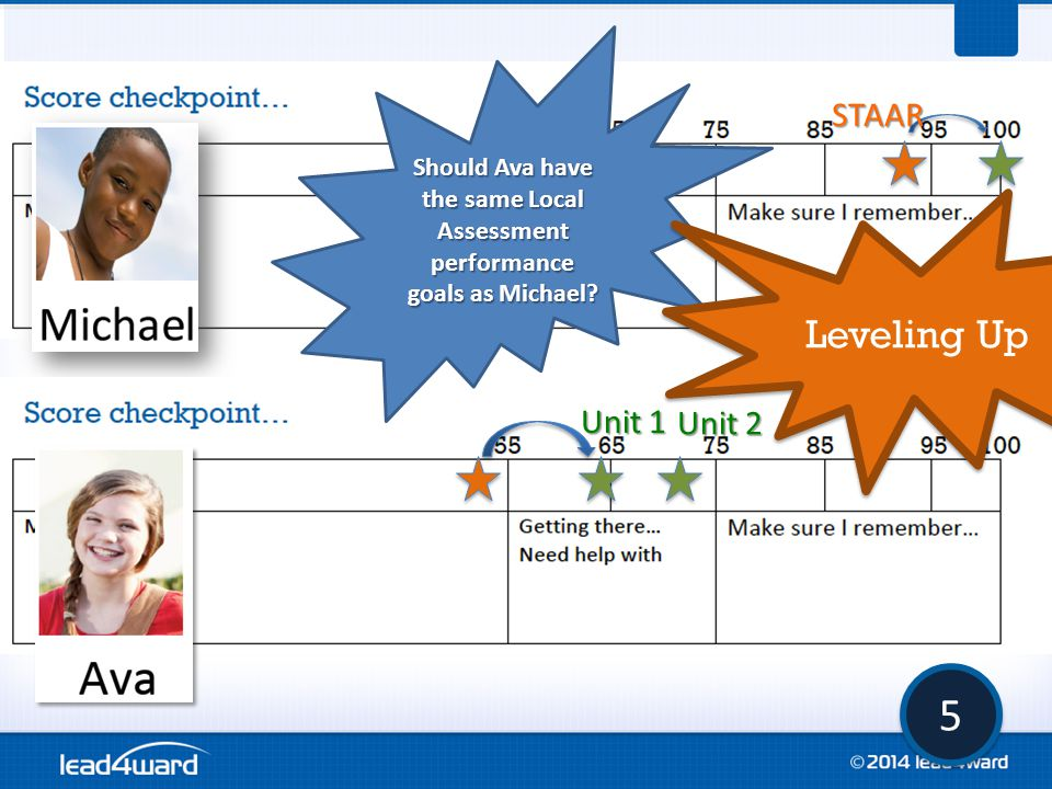 5 5 STAAR Should Ava have the same Local Assessment performance goals as Michael? Unit 1 Unit 2 Leveling Up