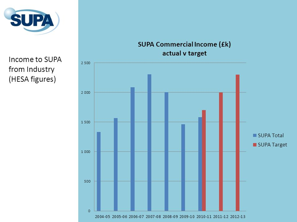 Income to SUPA from Industry (HESA figures)
