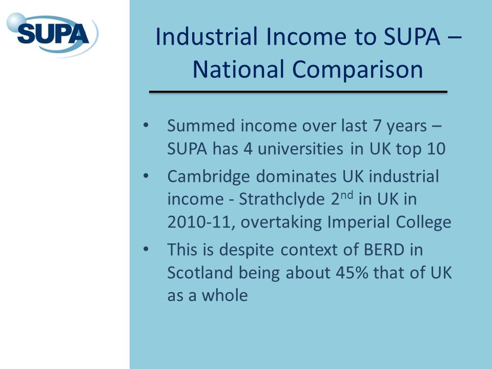 Industrial Income to SUPA – National Comparison Summed income over last 7 years – SUPA has 4 universities in UK top 10 Cambridge dominates UK industrial income - Strathclyde 2 nd in UK in 2010-11, overtaking Imperial College This is despite context of BERD in Scotland being about 45% that of UK as a whole