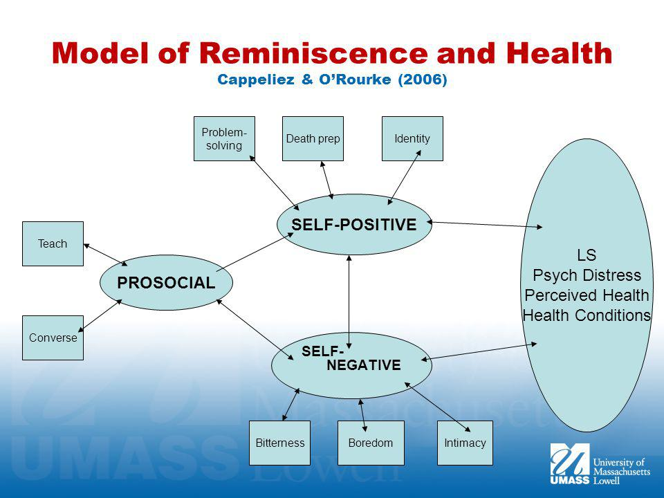 Model of Reminiscence and Health Cappeliez & O'Rourke (2006) SELF-POSITIVE SELF- NEGATIVE PROSOCIAL Problem Solve Death prepIdentity BitternessBoredomIntimacy Converse Teach LS Psych Distress Perceived Health Health Conditions Problem- solving