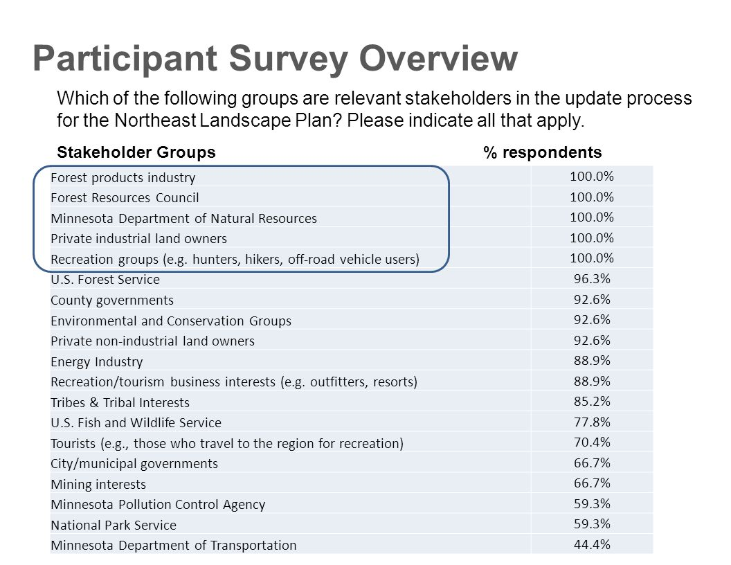 Which of the following groups are relevant stakeholders in the update process for the Northeast Landscape Plan.
