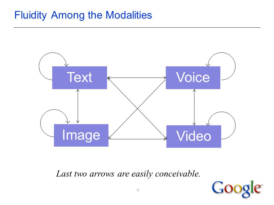 Fluidity Among the Modalities TextVoice Image Video 12 Last two arrows are easily conceivable.