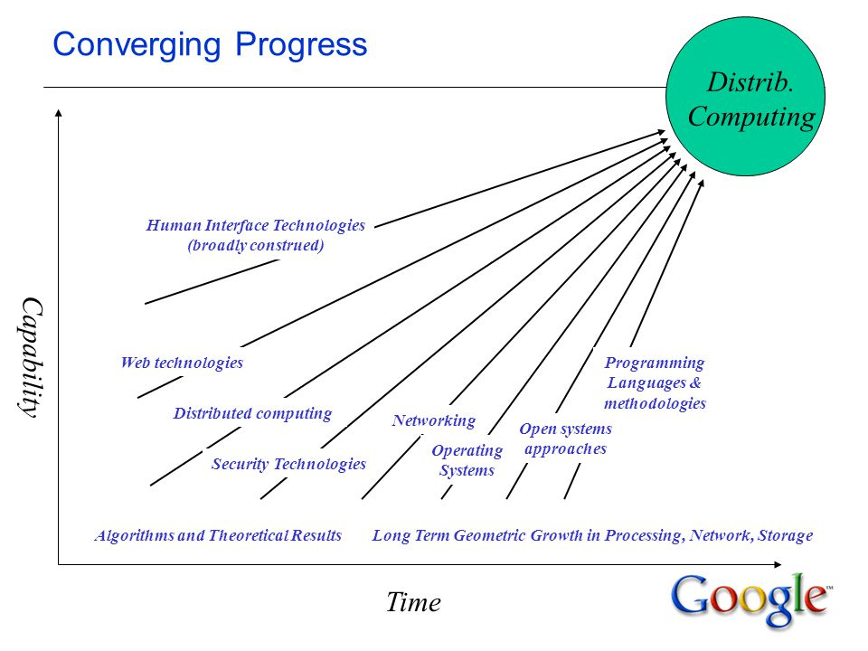 Converging Progress Distributed computing Open systems approaches Programming Languages & methodologies Capability Distrib.