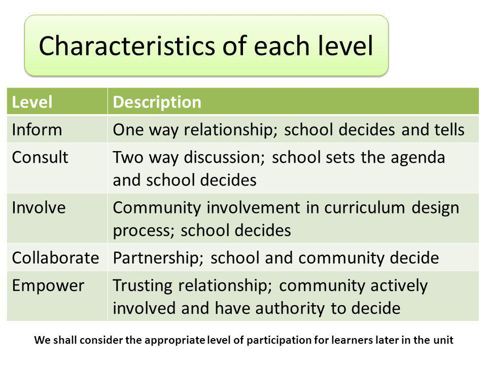Characteristics of each level LevelDescription InformOne way relationship; school decides and tells ConsultTwo way discussion; school sets the agenda and school decides InvolveCommunity involvement in curriculum design process; school decides CollaboratePartnership; school and community decide EmpowerTrusting relationship; community actively involved and have authority to decide We shall consider the appropriate level of participation for learners later in the unit