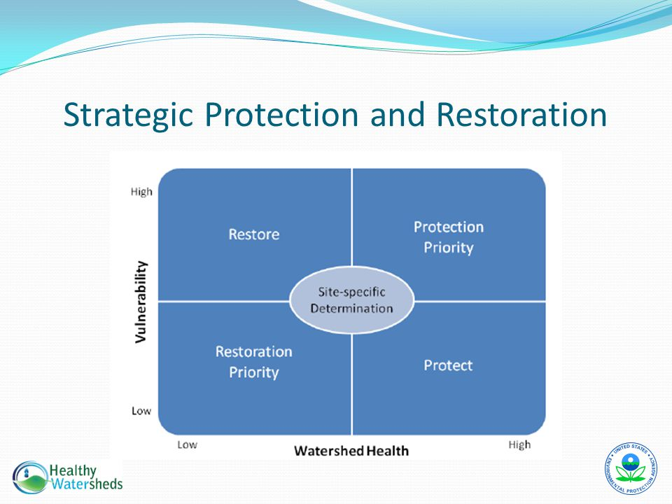 Strategic Protection and Restoration