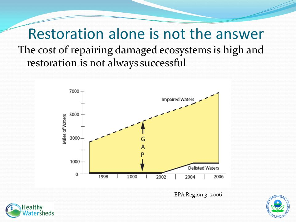 Restoration alone is not the answer The cost of repairing damaged ecosystems is high and restoration is not always successful EPA Region 3, 2006