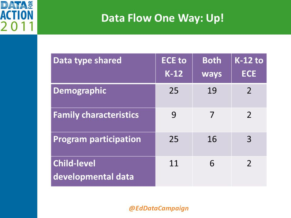 @EdDataCampaign Data Flow One Way: Up! Data type shared ECE to K-12 Both ways K-12 to ECE Demographic25192 Family characteristics972 Program participa
