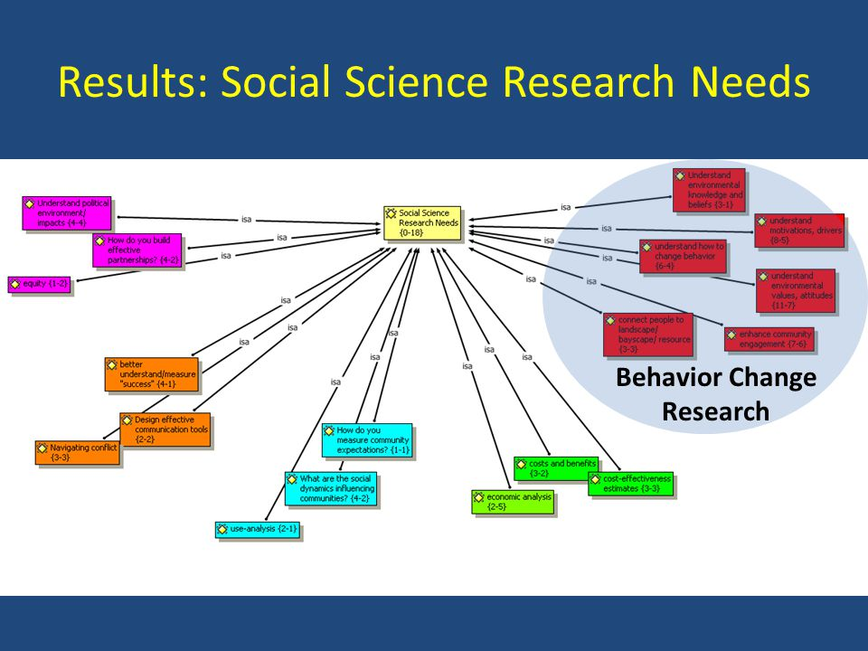 Results: Social Science Research Needs Behavior Change Research