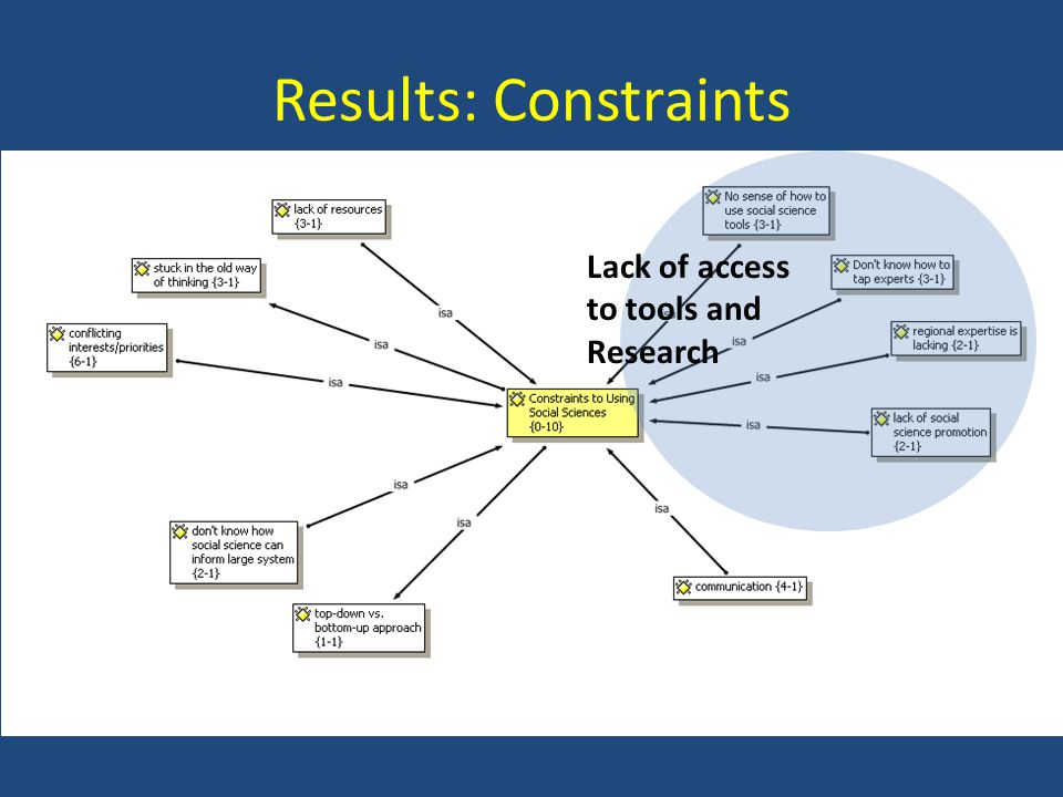Results: Constraints Lack of access to tools and Research