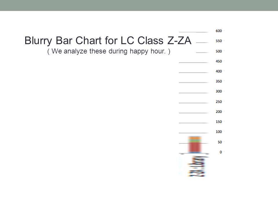 Blurry Bar Chart for LC Class Z-ZA ( We analyze these during happy hour. )