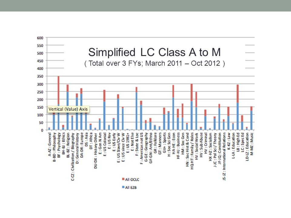 Simplified LC Class A to M ( Total over 3 FYs; March 2011 – Oct 2012 )