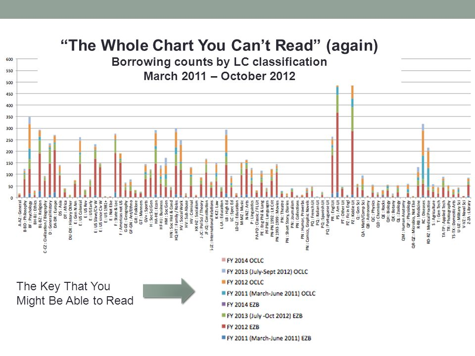 "The Key That You Might Be Able to Read ""The Whole Chart You Can't Read"" (again) Borrowing counts by LC classification March 2011 – October 2012"