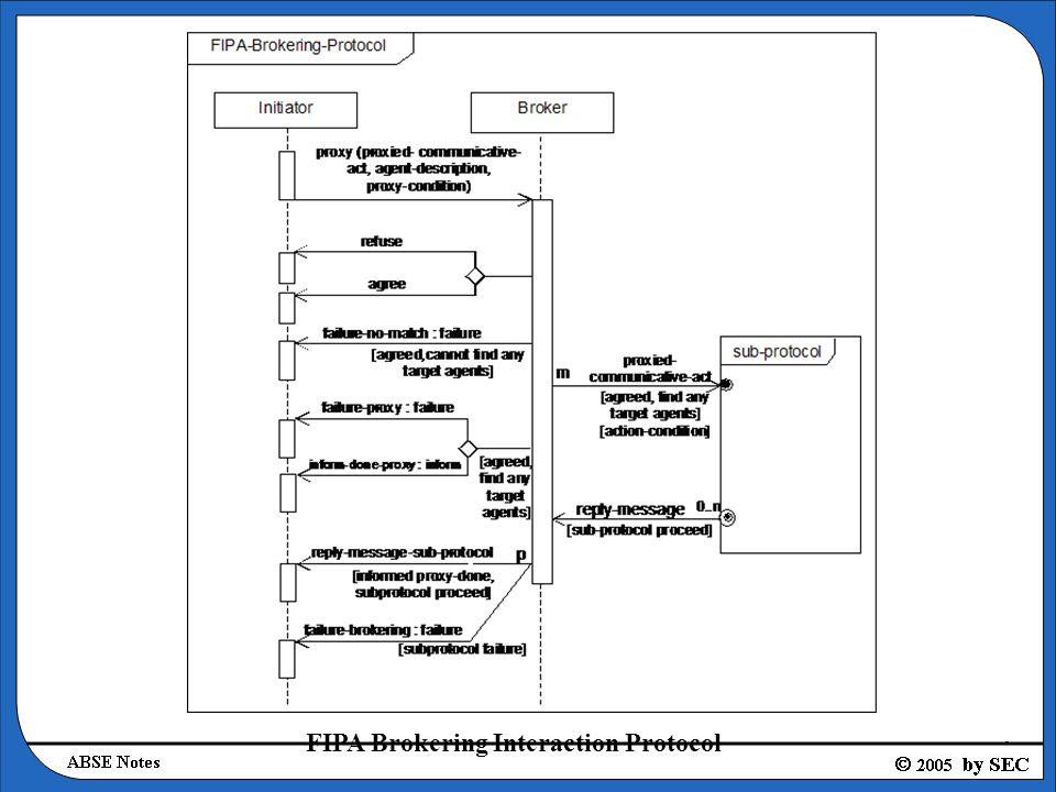 FIPA Brokering Interaction Protocol